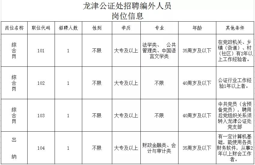 龙岩市龙津公证处关于公开招聘编外人员的公告